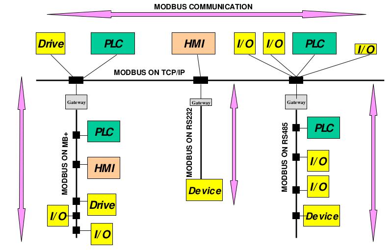 Modbus_Network