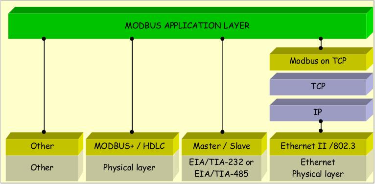 Modbus_Stack